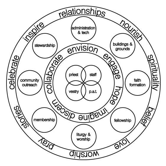 org-diagram-web